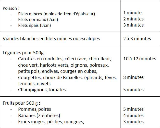 Extrêmement Cuisiner des papillotes Ma Cuisine Santé GO94